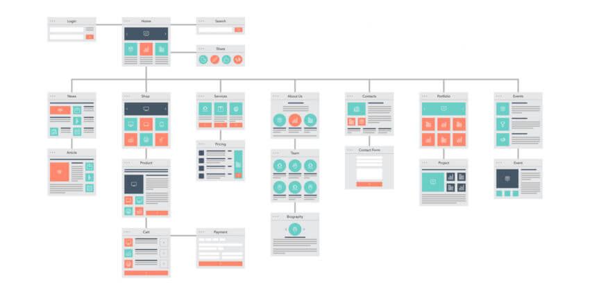 Hier sehen Sie ein Beispiel eines sehr detaillierten Website-Flowcharts, welches Sie in der Planungsphase erstellen können.